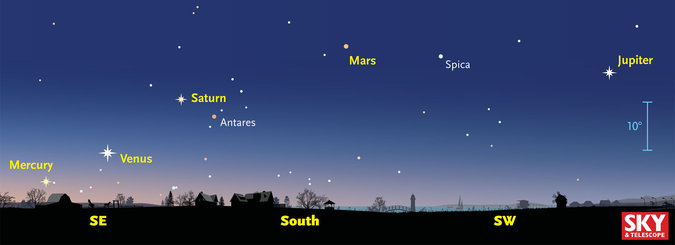 Where to look for planets about an hour before sunrise.